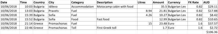 Europe Day 13 - expenses.jpg